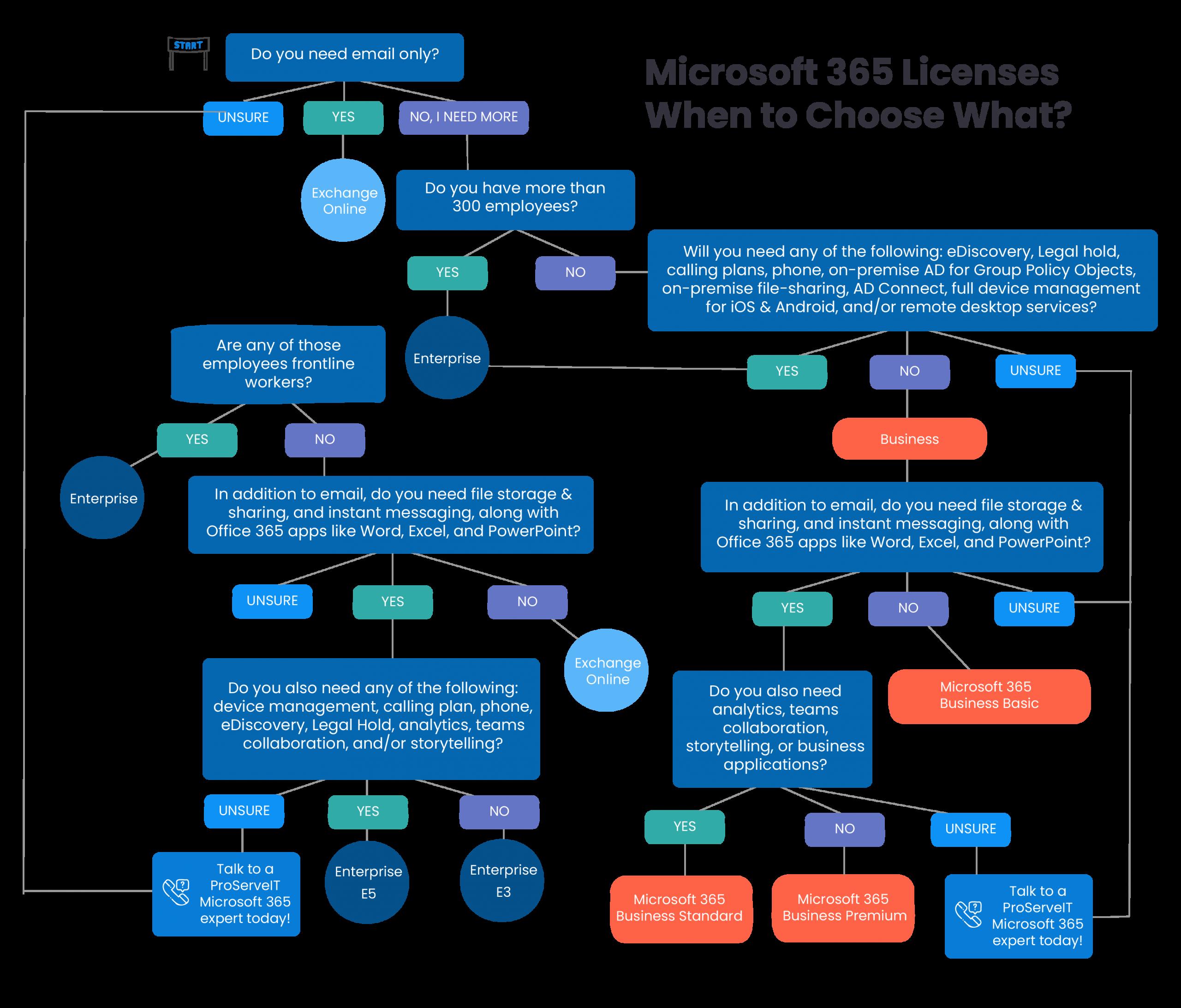 Microsoft 365 license decision tree